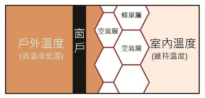 蜂巢簾的節能機制,是利用蜂巢簾內的空氣層,減少戶外溫度的傳導效率,進而有效維持室內溫度。