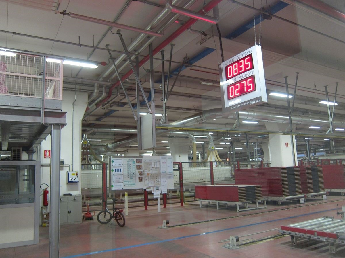 每天廠區看板上都會顯示今日應達成的生產數量,以及已完成產品數。