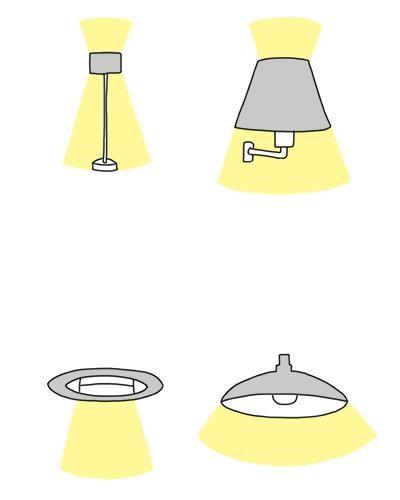 圖上為全周光燈泡適用燈具,圖下為非全周光燈泡適用燈具。