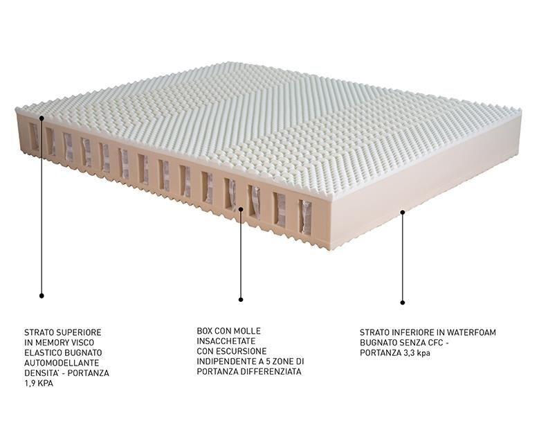 內嵌式獨立筒彈簧的內芯,讓記憶棉和3種不同硬度彈簧取長補短,讓床墊獲得更好的透氣度和人體工程學性能。兩層的微按摩波點設計,創造更多血液流通空間,加速血液迴圈能力。Siesta 2.0 是聚氨酯泡沫床墊與彈簧床墊的結合體,搭載抗菌能力的金屬銀纖維,減少細菌滋生減少過敏原,同時釋放床上織物和人體摩擦的靜電。可拆開機洗和烘乾的套面設計,讓床墊持久清潔乾淨。