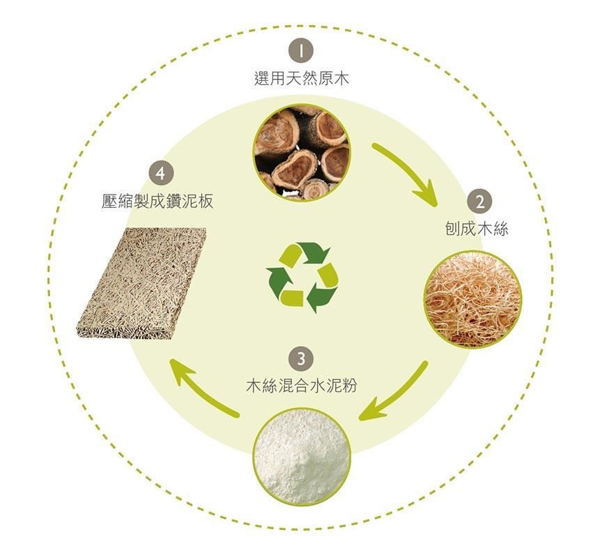 中菱鑽泥板的主要原料 北美鐵杉木絲 ,水泥礦石及水溶液。