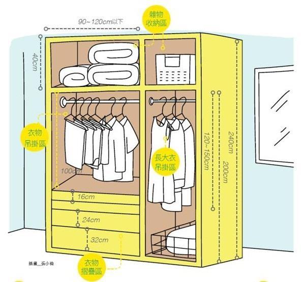 換季棉被、各類服飾、門片樣式如何規劃?連公分數都幫你計算好!
