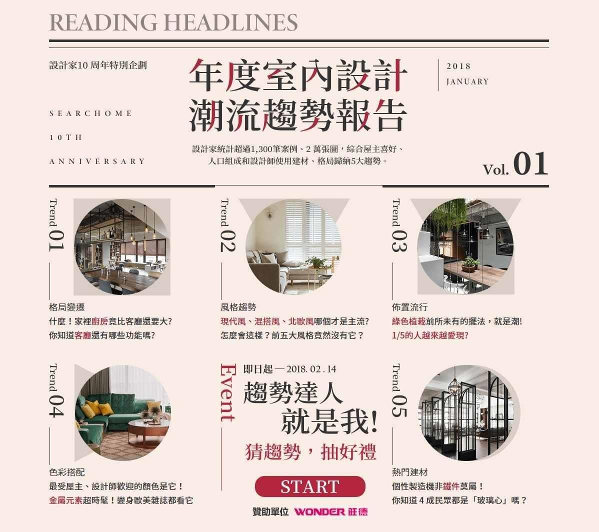 設計家網站元月18日發表「2018年度室內設計潮流趨勢報告」,針對格局、裝潢風格、建材、居家布置、色彩等五大項目進行趨勢研究。