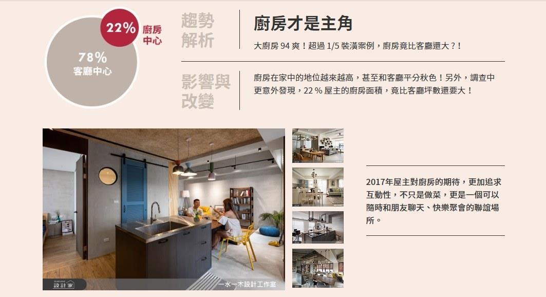 因應社交需求提升,超過5分之1裝潢案例,的廚房坪數占比超過客廳坪數,成為家庭的新聚點!