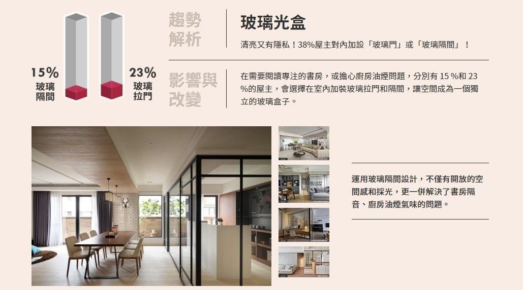 家中裝設玻璃隔間、玻璃門片的裝潢案例數占38%,帶動玻璃、鐵件建材的使用成長趨勢。