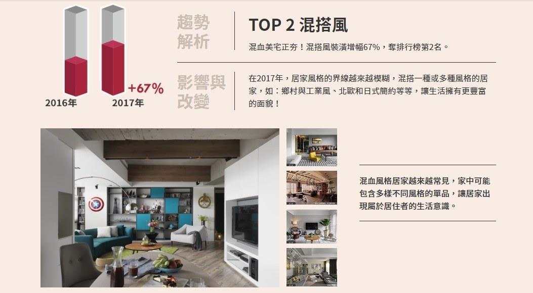 裝潢消費者偏好個性化設計,混搭風需求大幅增加67%。
