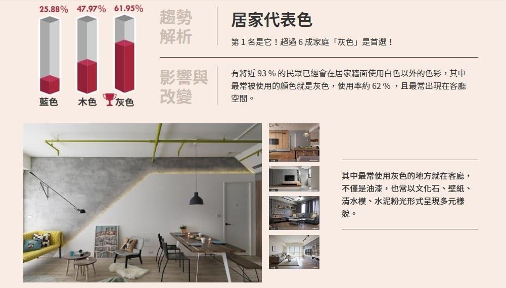 受到現代風影響,居家用色偏向簡約中性,最常使用的居家色彩前三名,分別為灰色(62%)、木色(48%)及藍色(26%)。