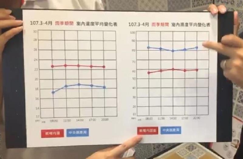 圖表左側為溫度顯示,三、四月恆溫 22 度,右側濕氣明顯比整體濕氣平均來得低。